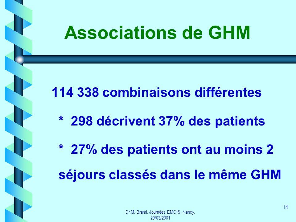 Dr M. Brami. Journées EMOIS. Nancy. 29/03/2001 14 Associations de GHM 114 338 combinaisons différentes * 298 décrivent 37% des patients * 27% des pati