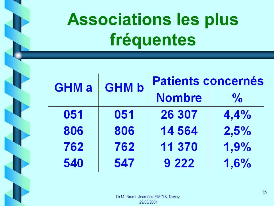 Dr M. Brami. Journées EMOIS. Nancy. 29/03/2001 15 Associations les plus fréquentes