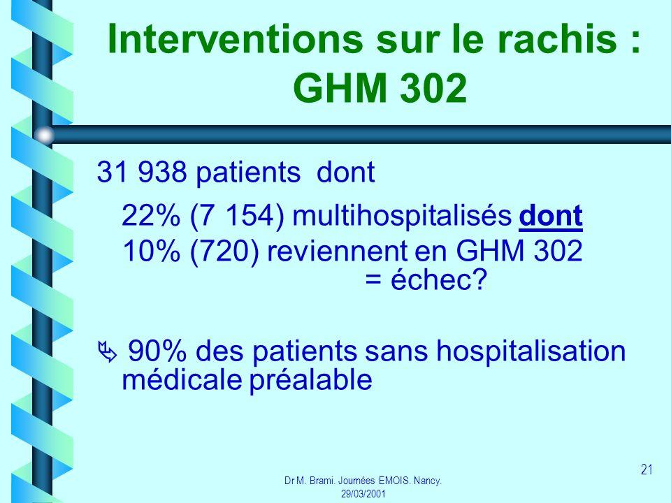 Dr M. Brami. Journées EMOIS. Nancy. 29/03/2001 21 Interventions sur le rachis : GHM 302 31 938 patients dont 22% (7 154) multihospitalisés dont 10% (7