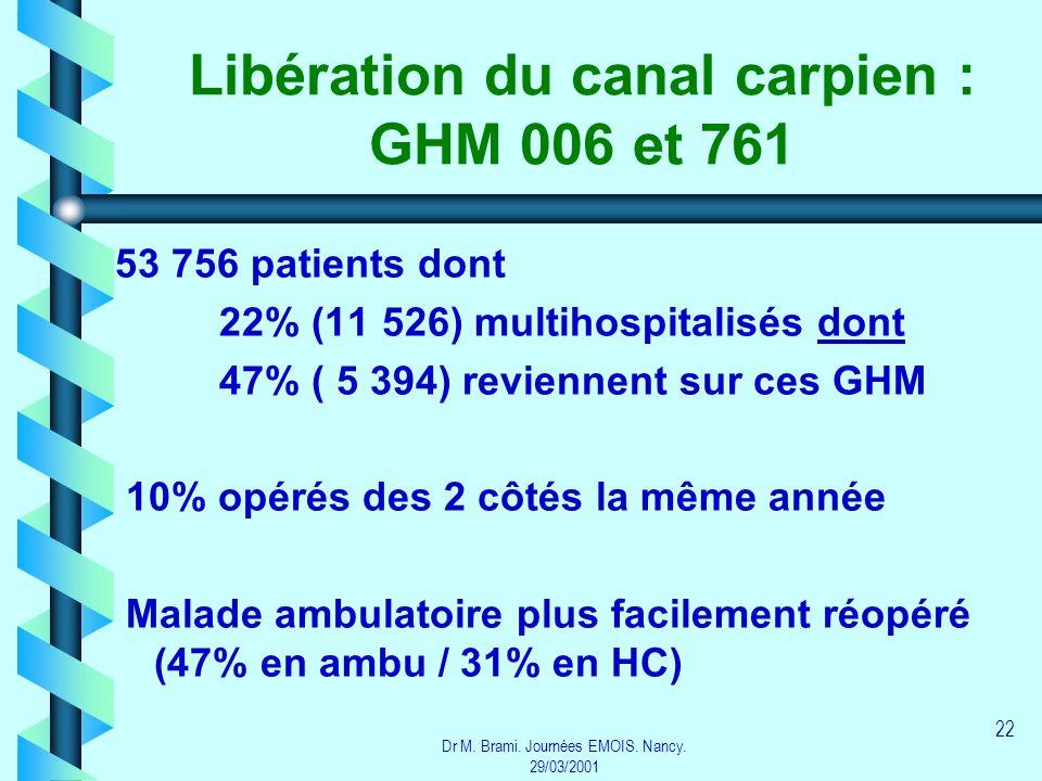Dr M. Brami. Journées EMOIS. Nancy. 29/03/2001 22 Libération du canal carpien : GHM 006 et 761 53 756 patients dont 22% (11 526) multihospitalisés don
