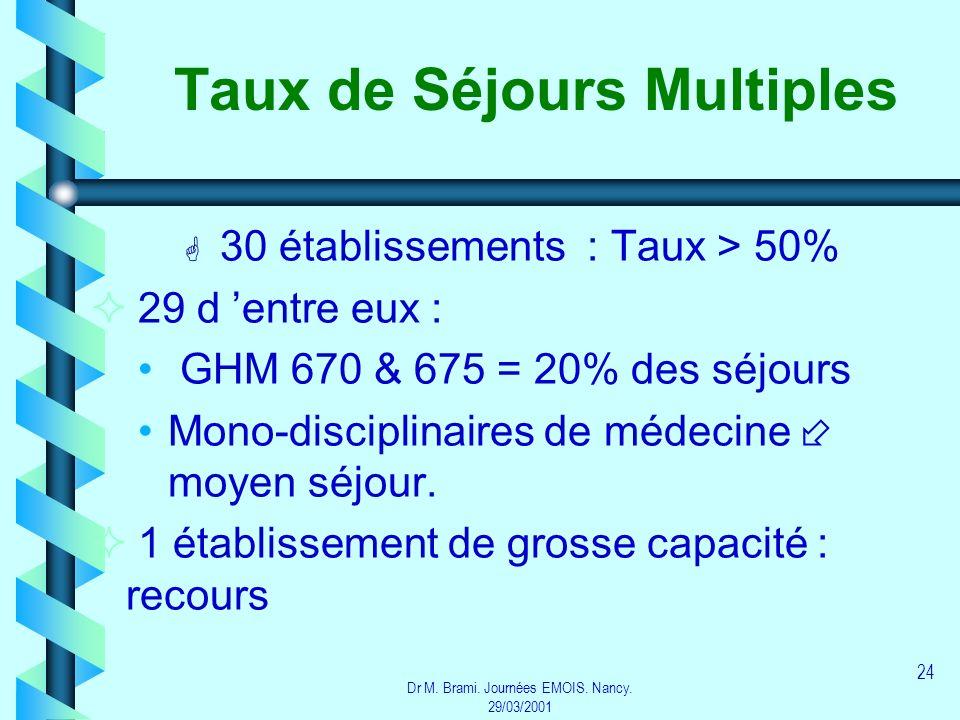 Dr M. Brami. Journées EMOIS. Nancy. 29/03/2001 24 Taux de Séjours Multiples G G 30 établissements : Taux > 50% 29 d entre eux : GHM 670 & 675 = 20% de