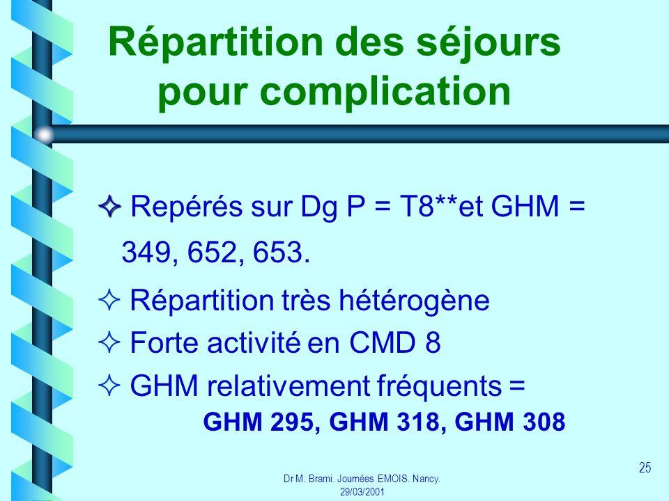Dr M. Brami. Journées EMOIS. Nancy. 29/03/2001 25 Répartition des séjours pour complication Repérés sur Dg P = T8**et GHM = 349, 652, 653. Répartition
