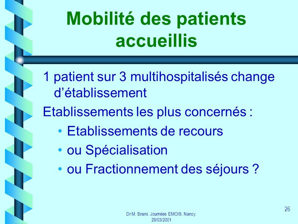 Dr M. Brami. Journées EMOIS. Nancy. 29/03/2001 26 Mobilité des patients accueillis 1 patient sur 3 multihospitalisés change détablissement Etablisseme