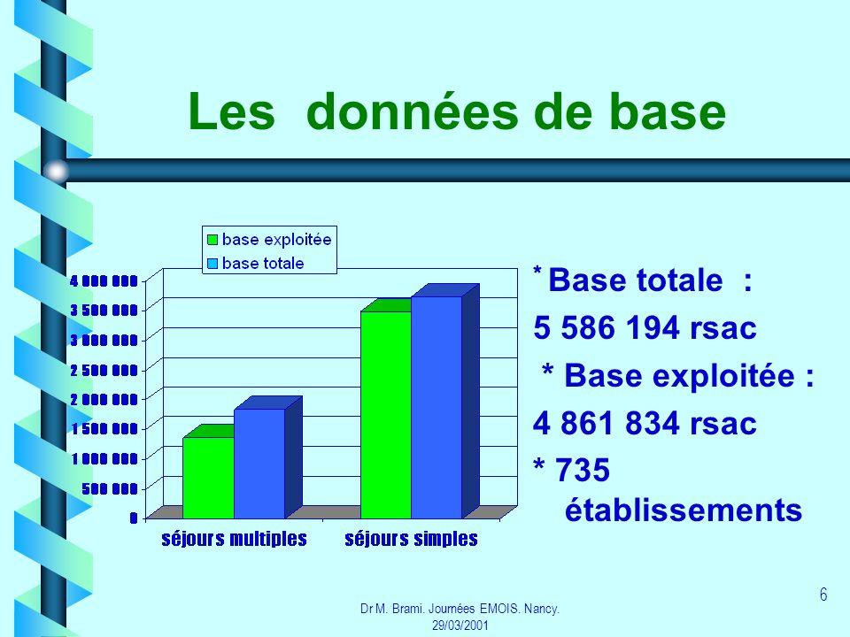 Dr M. Brami. Journées EMOIS. Nancy. 29/03/2001 6 Les données de base * Base totale : 5 586 194 rsac * Base exploitée : 4 861 834 rsac * 735 établissem