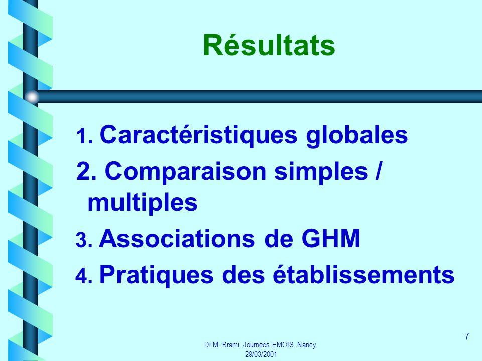 Dr M. Brami. Journées EMOIS. Nancy. 29/03/2001 7 Résultats 1. Caractéristiques globales 2. Comparaison simples / multiples 3. Associations de GHM 4. P