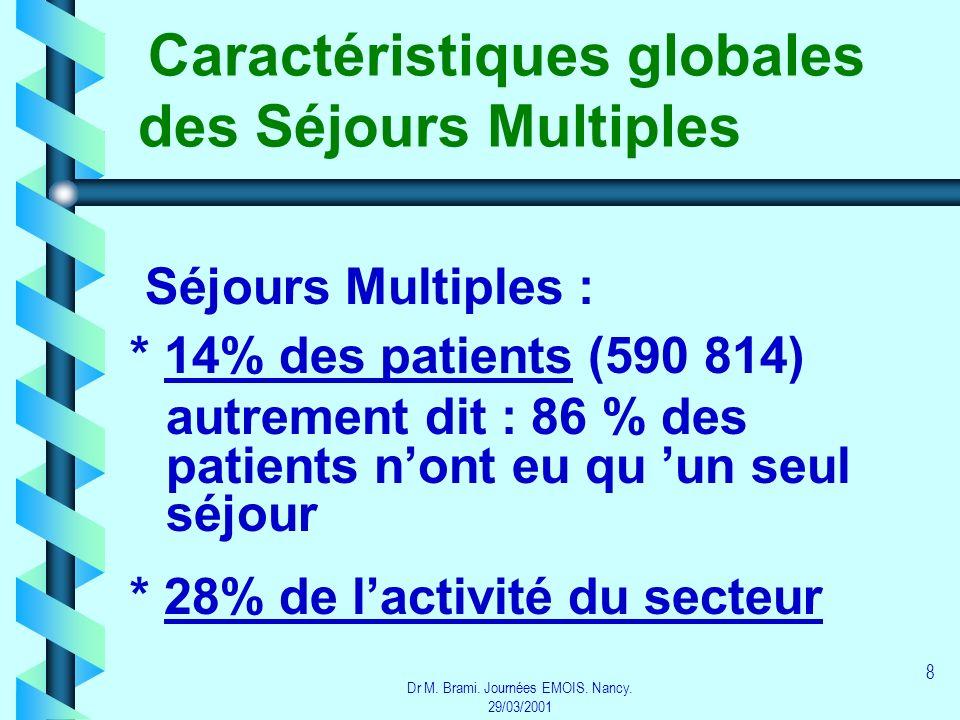 Dr M. Brami. Journées EMOIS. Nancy. 29/03/2001 8 Caractéristiques globales des Séjours Multiples Séjours Multiples : * 14% des patients (590 814) autr