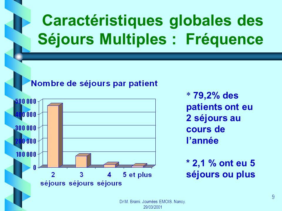 Dr M. Brami. Journées EMOIS. Nancy. 29/03/2001 9 Caractéristiques globales des Séjours Multiples : Fréquence * 79,2% des patients ont eu 2 séjours au