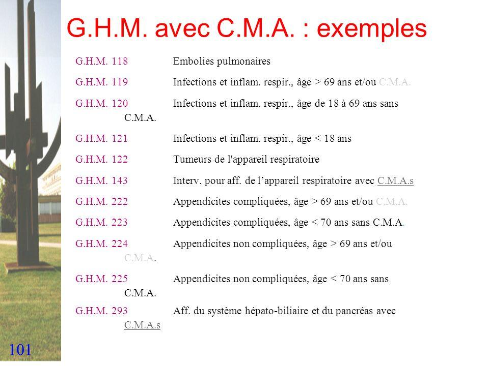 101 G.H.M. avec C.M.A. : exemples G.H.M. 118Embolies pulmonaires G.H.M. 119Infections et inflam. respir., âge > 69 ans et/ou C.M.A. G.H.M. 120Infectio