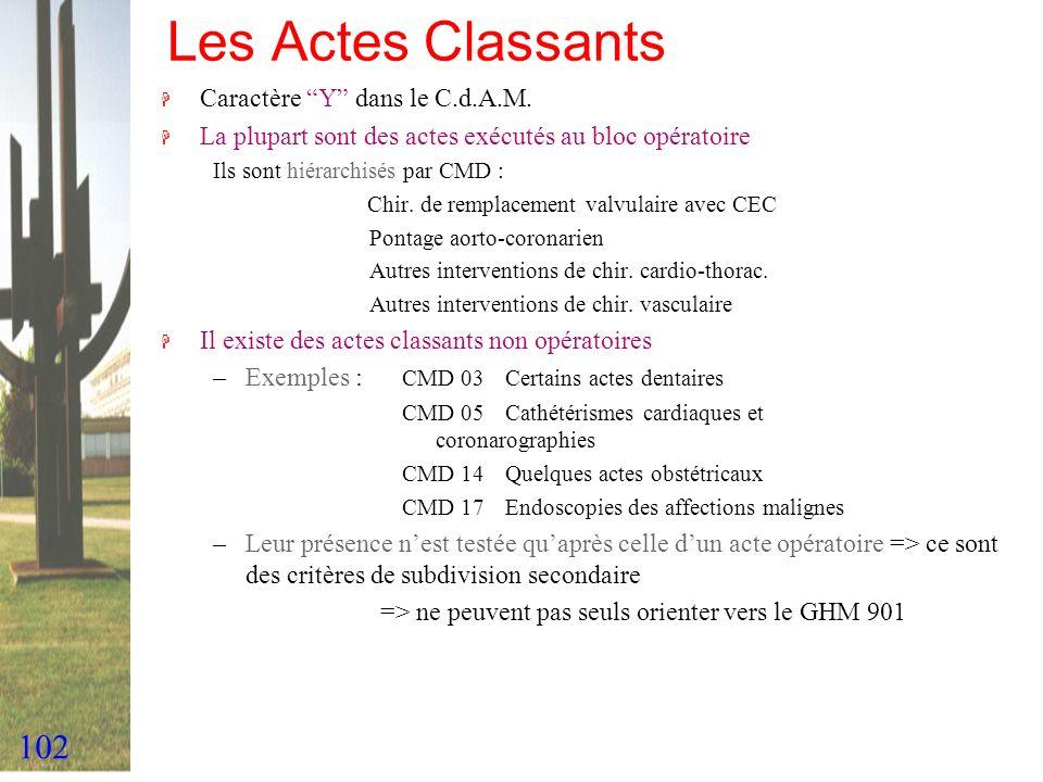 102 Les Actes Classants H Caractère Y dans le C.d.A.M. H La plupart sont des actes exécutés au bloc opératoire Ils sont hiérarchisés par CMD : Chir. d