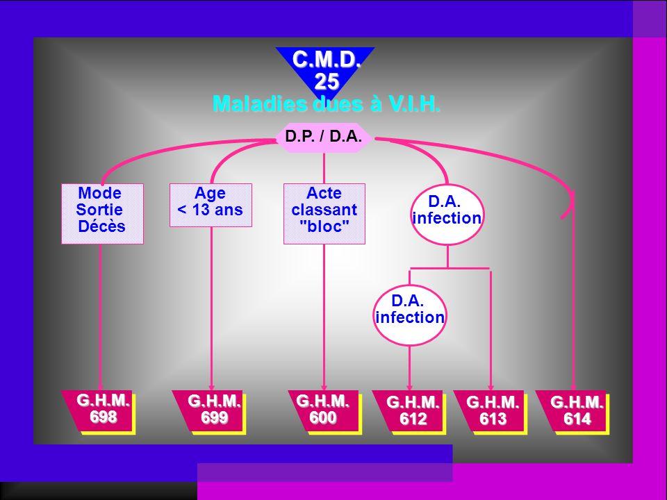 D.P. / D.A. Mode Sortie Décès G.H.M. 612 G.H.M. 613 C.M.D.25 Maladies dues à V.I.H. G.H.M. 698 Age < 13 ans G.H.M. 699 Acte classant