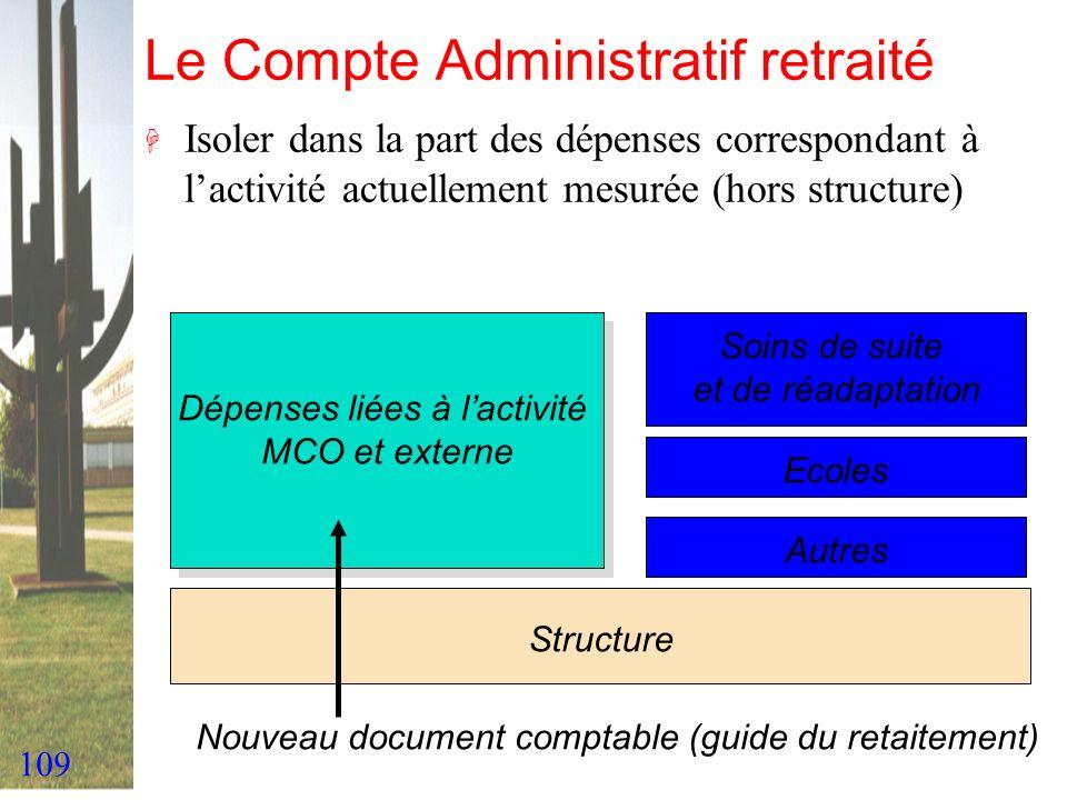 109 Le Compte Administratif retraité H Isoler dans la part des dépenses correspondant à lactivité actuellement mesurée (hors structure) Dépenses liées