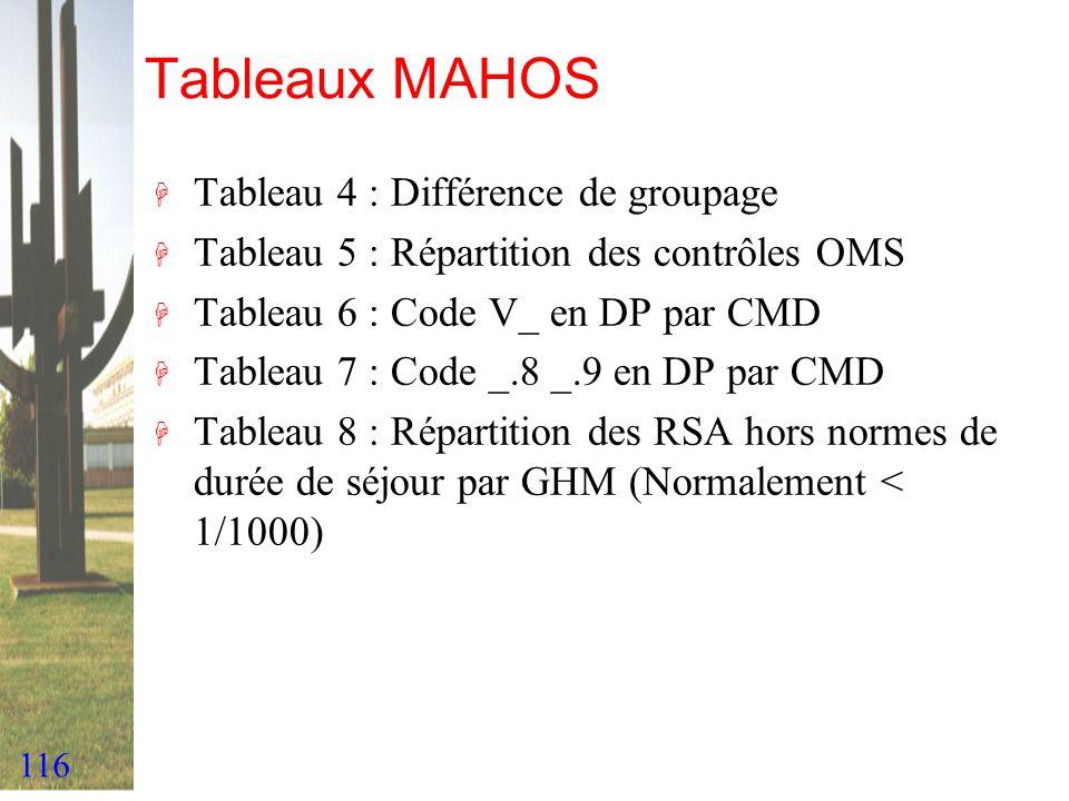 116 Tableaux MAHOS H Tableau 4 : Différence de groupage H Tableau 5 : Répartition des contrôles OMS H Tableau 6 : Code V_ en DP par CMD H Tableau 7 :