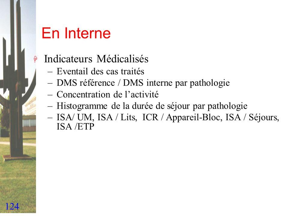 124 En Interne H Indicateurs Médicalisés –Eventail des cas traités –DMS référence / DMS interne par pathologie –Concentration de lactivité –Histogramm