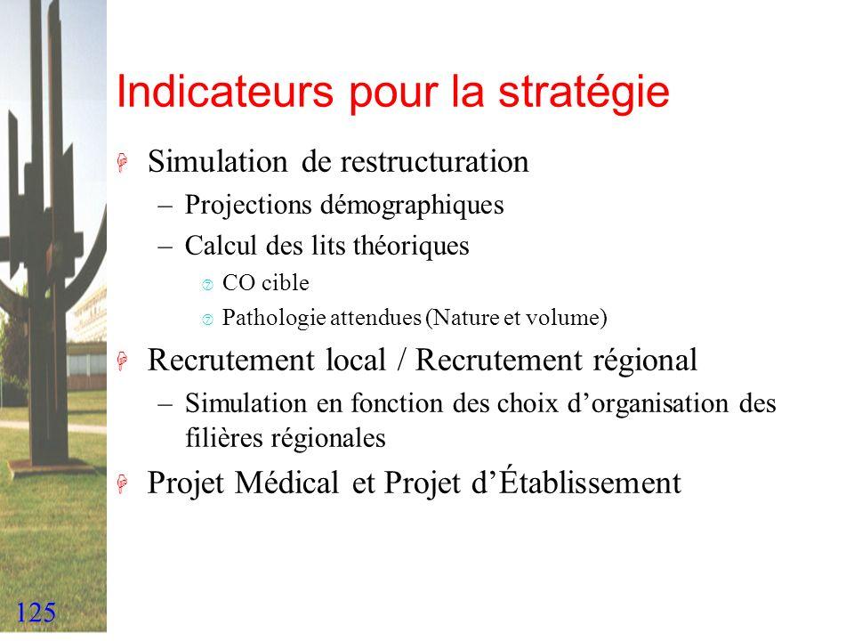 125 Indicateurs pour la stratégie H Simulation de restructuration –Projections démographiques –Calcul des lits théoriques ‡ CO cible ‡ Pathologie atte