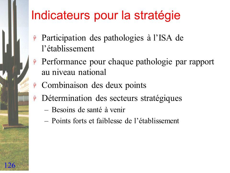 126 Indicateurs pour la stratégie H Participation des pathologies à lISA de létablissement H Performance pour chaque pathologie par rapport au niveau