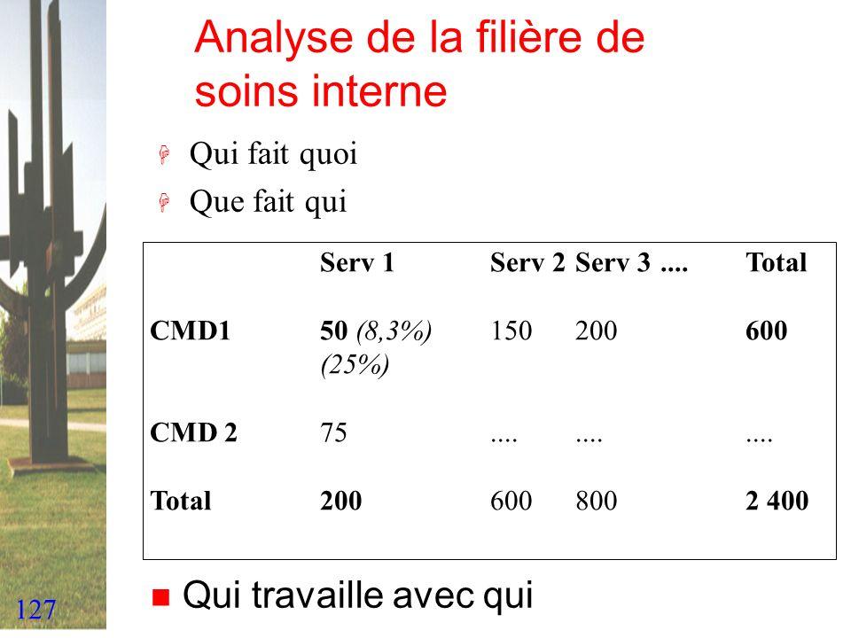 127 Analyse de la filière de soins interne H Qui fait quoi H Que fait qui Serv 1Serv 2Serv 3....Total CMD150 (8,3%)150200600 (25%) CMD 275............