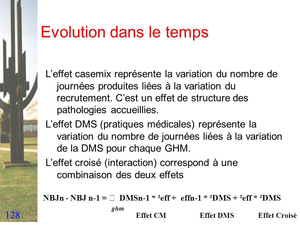 128 Evolution dans le temps Leffet casemix représente la variation du nombre de journées produites liées à la variation du recrutement. Cest un effet