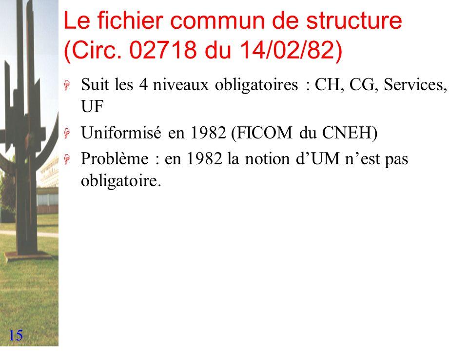 15 Le fichier commun de structure (Circ. 02718 du 14/02/82) H Suit les 4 niveaux obligatoires : CH, CG, Services, UF H Uniformisé en 1982 (FICOM du CN