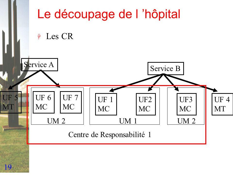 19 Le découpage de l hôpital H Les CR Service A Service B UF 1 MC UF2 MC UF3 MC UF 5 MT UM 1UM 2 UF 6 MC UF 7 MC UF 4 MT UM 2 Centre de Responsabilité