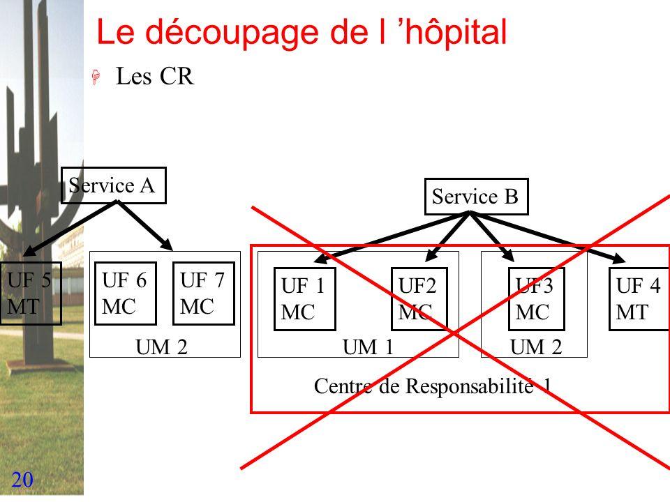 20 Le découpage de l hôpital H Les CR Service A Service B UF 1 MC UF2 MC UF3 MC UF 5 MT UM 1UM 2 UF 6 MC UF 7 MC UF 4 MT UM 2 Centre de Responsabilité