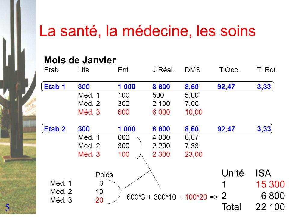 5 La santé, la médecine, les soins Mois de Janvier Etab.LitsEntJ Réal.DMS T.Occ.T. Rot. Etab 13001 0008 6008,6092,473,33 Méd. 11005005,00 Méd. 23002 1