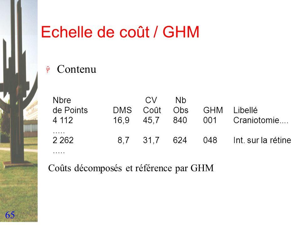 65 Echelle de coût / GHM H Contenu Nbre CV Nb de PointsDMSCoût ObsGHMLibellé 4 11216,945,7840001Craniotomie......... 2 262 8,731,7624048Int. sur la ré