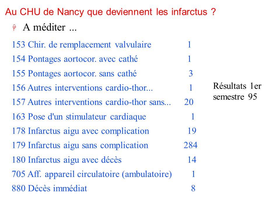 Au CHU de Nancy que deviennent les infarctus ? 153 Chir. de remplacement valvulaire 1 154 Pontages aortocor. avec cathé 1 155 Pontages aortocor. sans