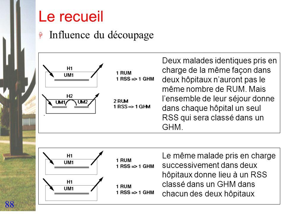 88 Le recueil H Influence du découpage Deux malades identiques pris en charge de la même façon dans deux hôpitaux nauront pas le même nombre de RUM. M