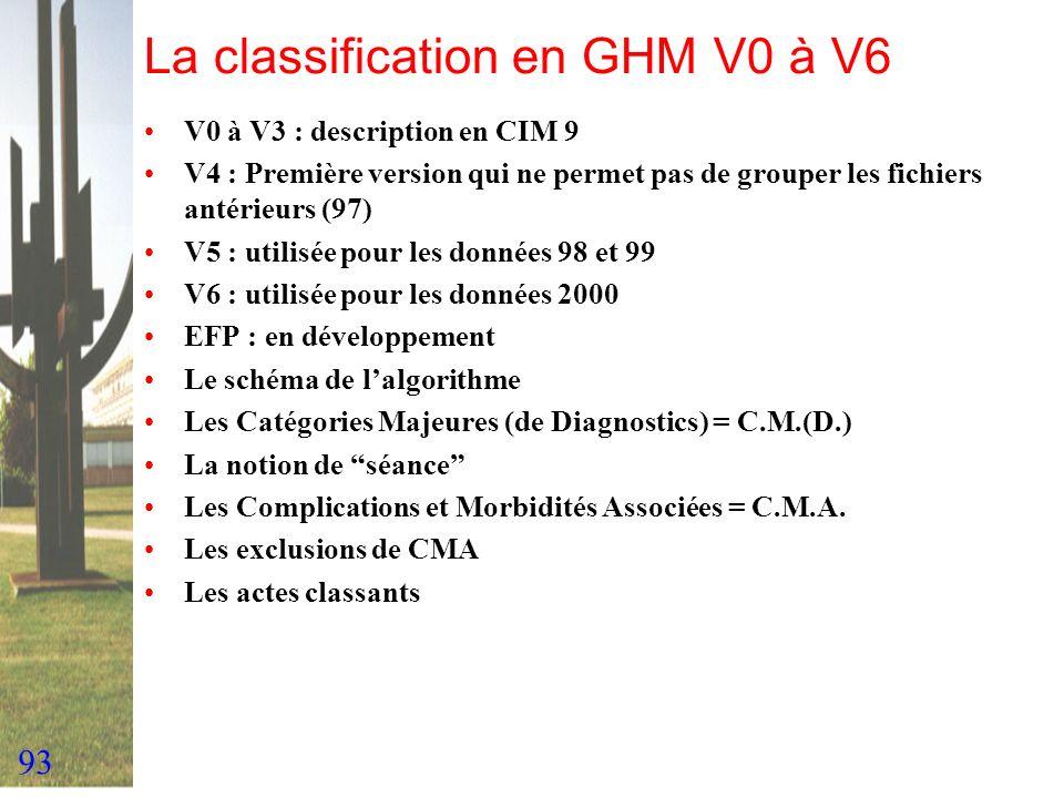 93 La classification en GHM V0 à V6 V0 à V3 : description en CIM 9 V4 : Première version qui ne permet pas de grouper les fichiers antérieurs (97) V5
