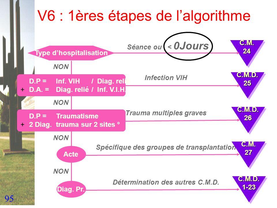 95 V6 : 1ères étapes de lalgorithme Type dhospitalisation Séance ou < 0Jours D.P = Inf. VIH / Diag. relié +D.A. = Diag. relié/ Inf. V.I.H. Infection V