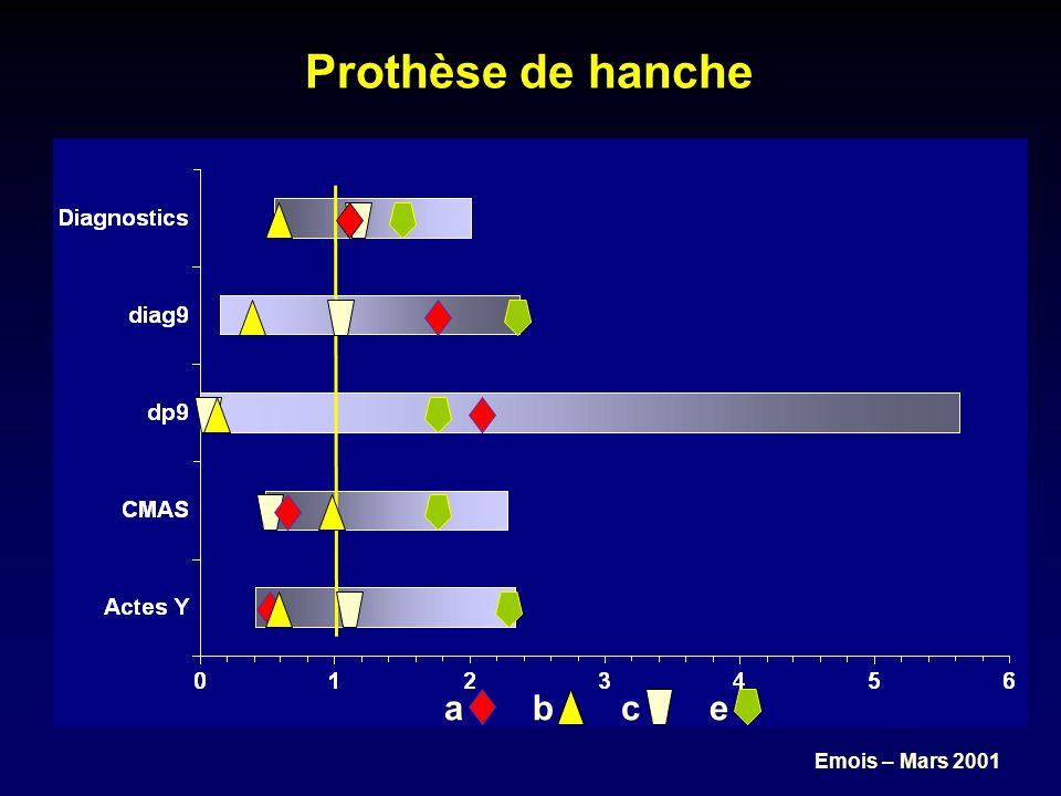 Emois – Mars 2001 Prothèse de hanche abceabce