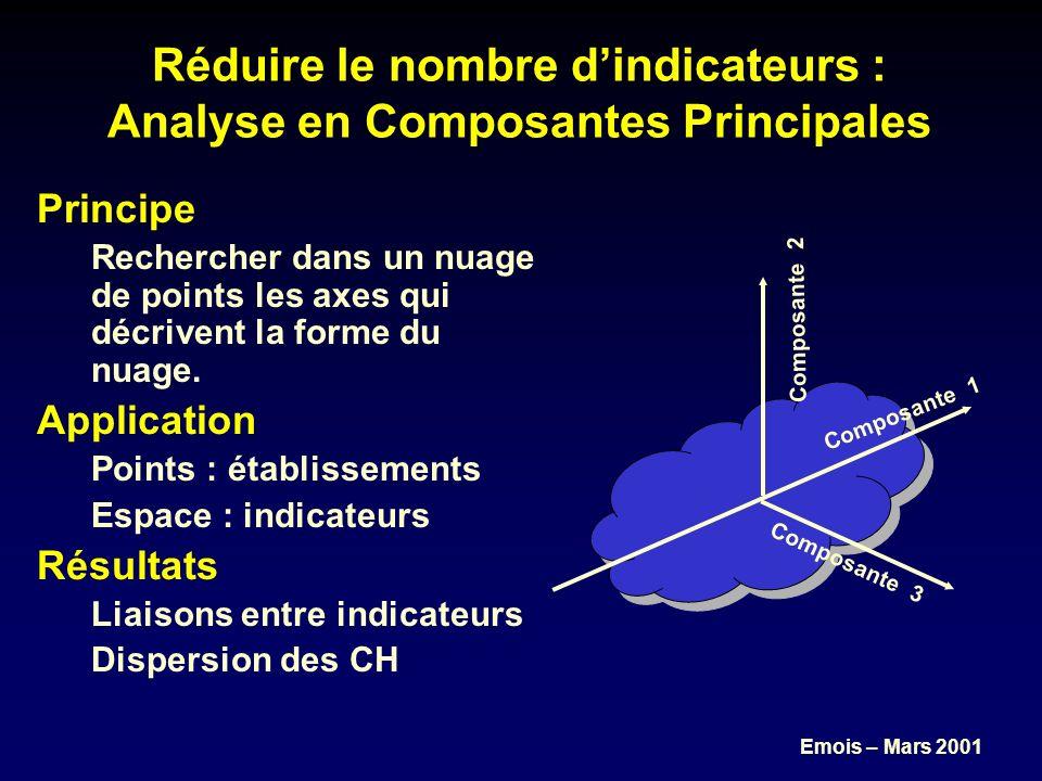 Emois – Mars 2001 Réduire le nombre dindicateurs : Analyse en Composantes Principales Principe Rechercher dans un nuage de points les axes qui décrivent la forme du nuage.
