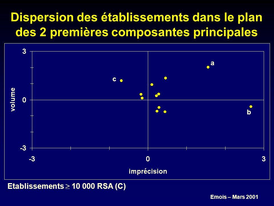Emois – Mars 2001 Dispersion des établissements dans le plan des 2 premières composantes principales b a Etablissements 10 000 RSA (C) c