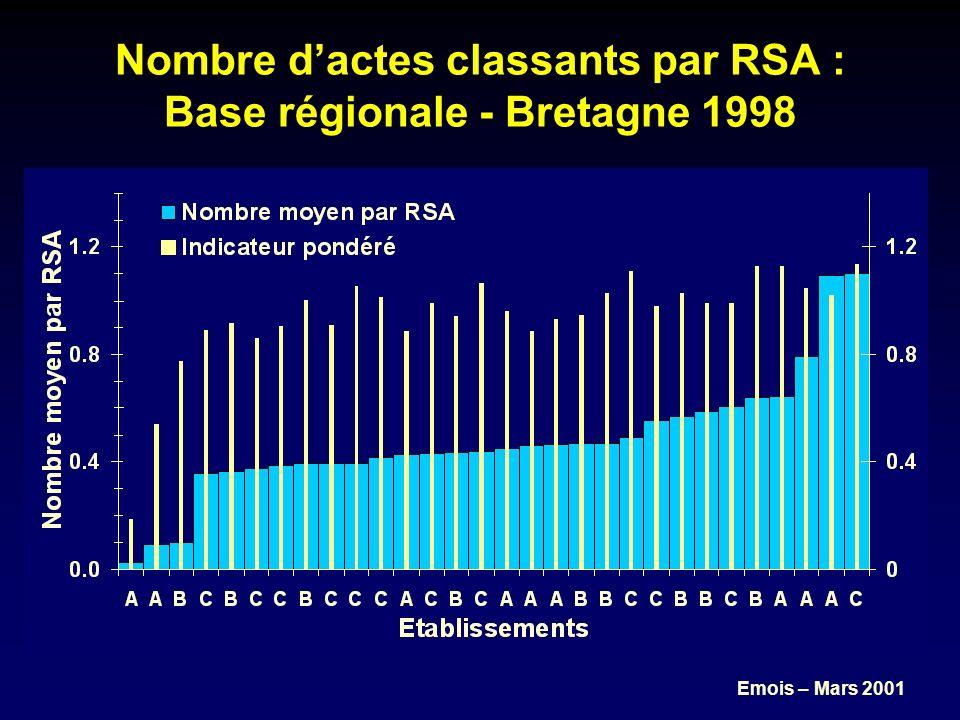 Emois – Mars 2001 Nombre dactes classants par RSA : Base régionale - Bretagne 1998