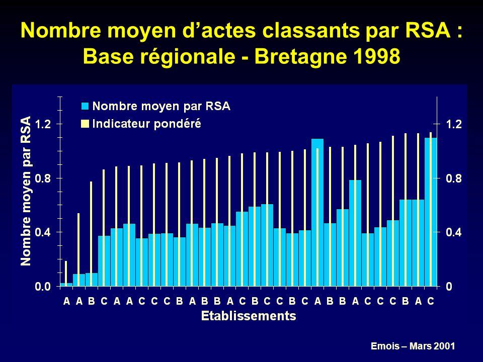 Emois – Mars 2001 Nombre moyen dactes classants par RSA : Base régionale - Bretagne 1998