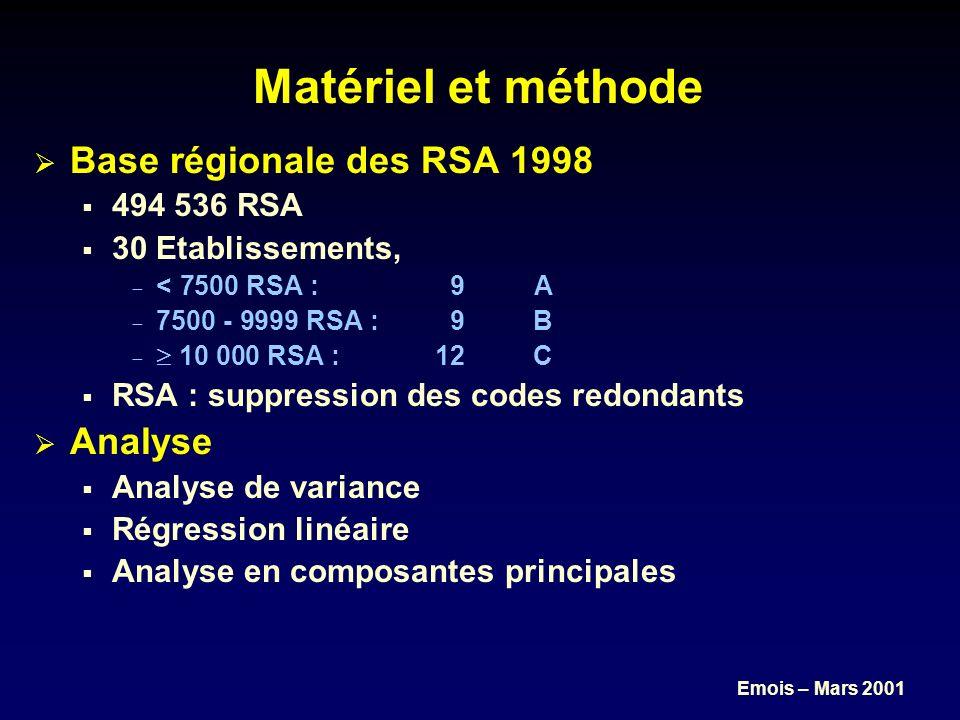 Emois – Mars 2001 11 indicateurs Diagnostics Nombre de diagnostics distincts codes, catégories, sous-chapitres, chapitres CIM-10.