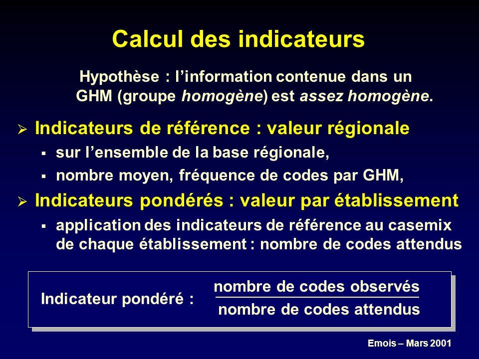 Emois – Mars 2001 Indicateur pondéré : Hypothèse : linformation contenue dans un GHM (groupe homogène) est assez homogène.