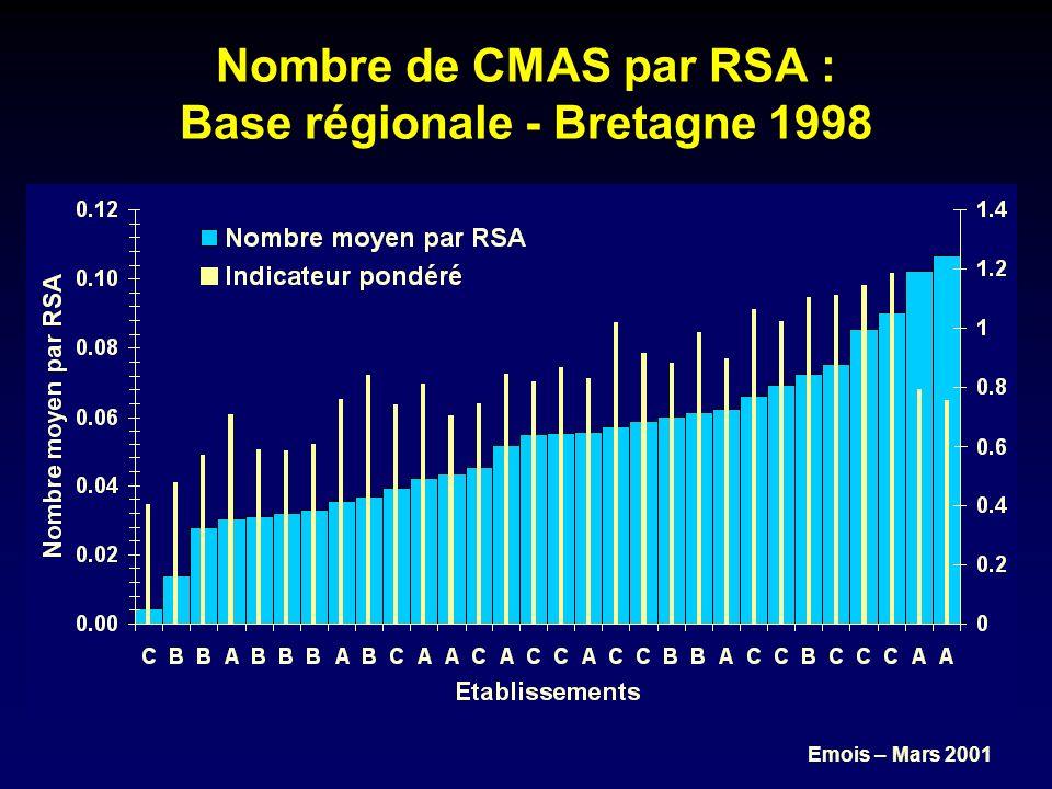 Emois – Mars 2001 Nombre moyen de diagnostics par RSA : Base régionale - Bretagne 1998