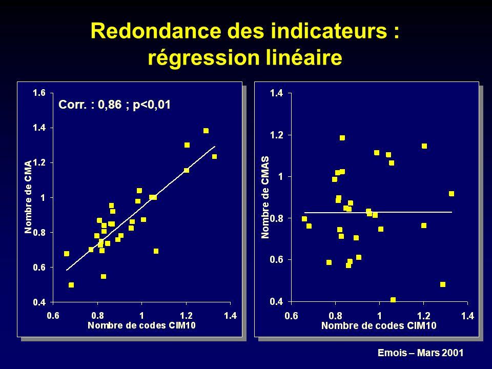 Emois – Mars 2001 Redondance des indicateurs : régression linéaire Corr. : 0,86 ; p<0,01