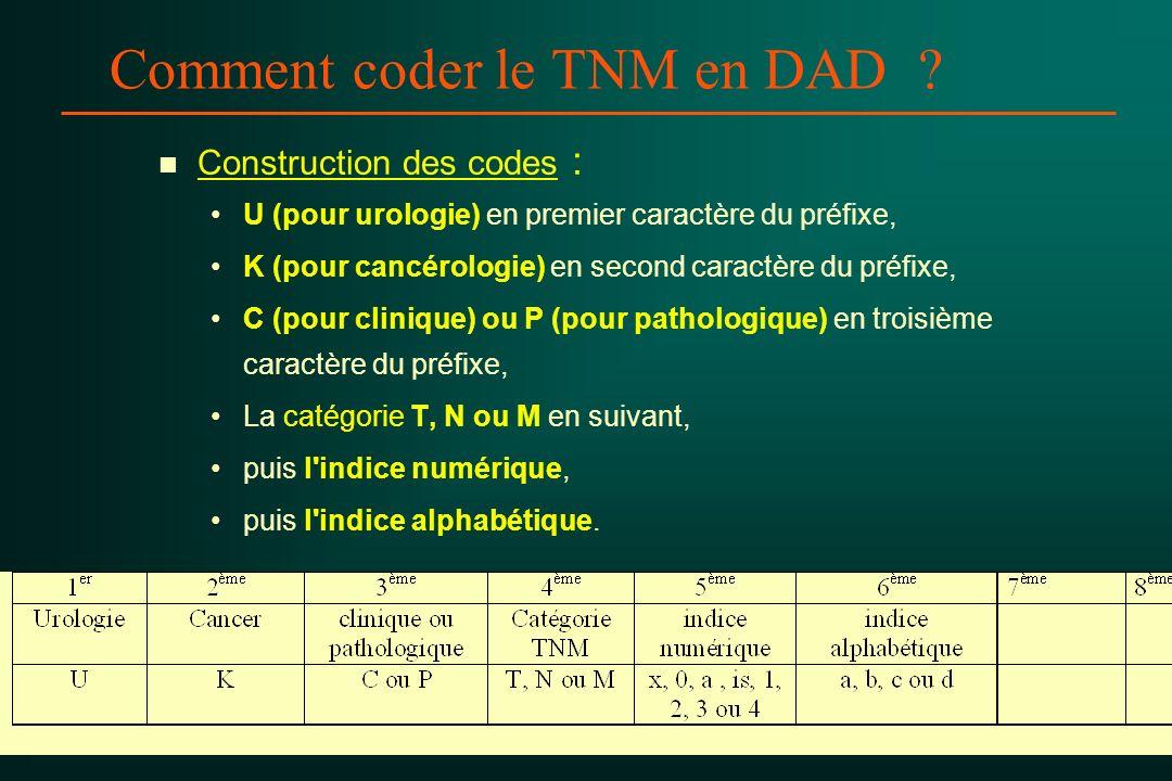 Comment coder le TNM en DAD ? n n Construction des codes : U (pour urologie) en premier caractère du préfixe, K (pour cancérologie) en second caractèr