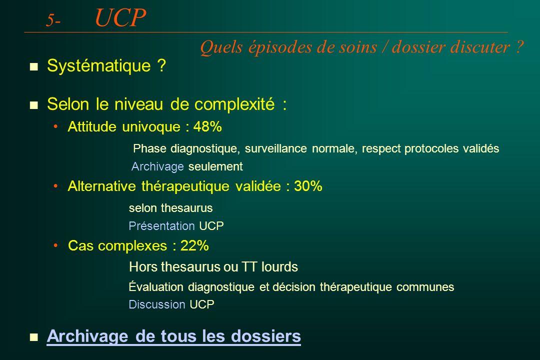 5- UCP Quels épisodes de soins / dossier discuter ? n n Systématique ? n n Selon le niveau de complexité : Attitude univoque : 48% Phase diagnostique,