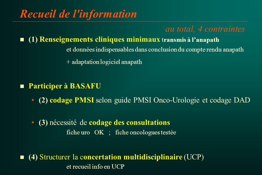 Recueil de l'information au total, 4 contraintes n n (1) Renseignements cliniques minimaux transmis à lanapath et données indispensables dans conclusi
