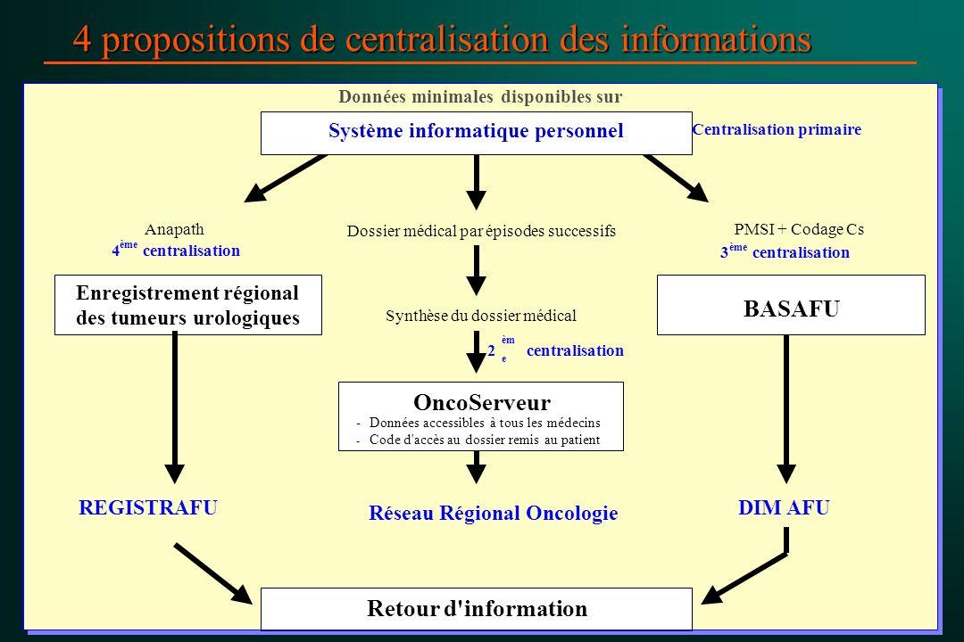 4 propositions de centralisation des informations 4 ème centralisation REGISTRAFU Données minimales disponibles sur son Dossier médical par épisodes s