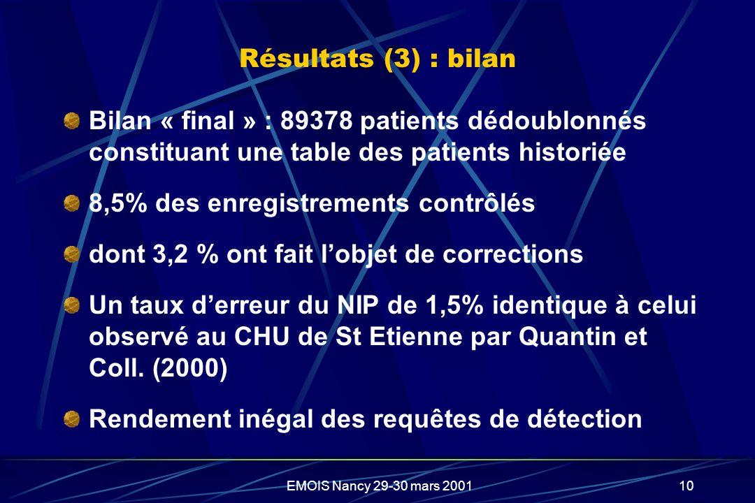 EMOIS Nancy 29-30 mars 200110 Résultats (3) : bilan Bilan « final » : 89378 patients dédoublonnés constituant une table des patients historiée 8,5% de