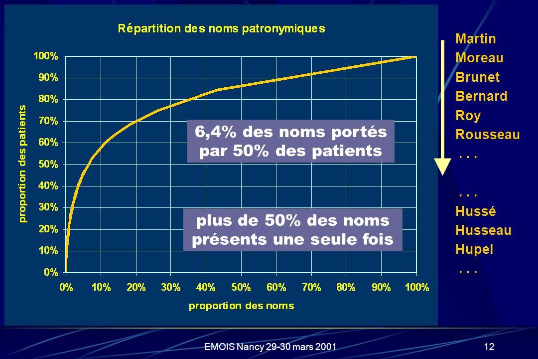 EMOIS Nancy 29-30 mars 200112 6,4% des noms portés par 50% des patients plus de 50% des noms présents une seule fois Martin Moreau Brunet Bernard Roy