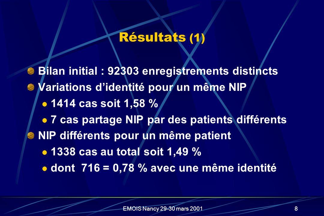 EMOIS Nancy 29-30 mars 20018 Résultats (1) Bilan initial : 92303 enregistrements distincts Variations didentité pour un même NIP 1414 cas soit 1,58 %