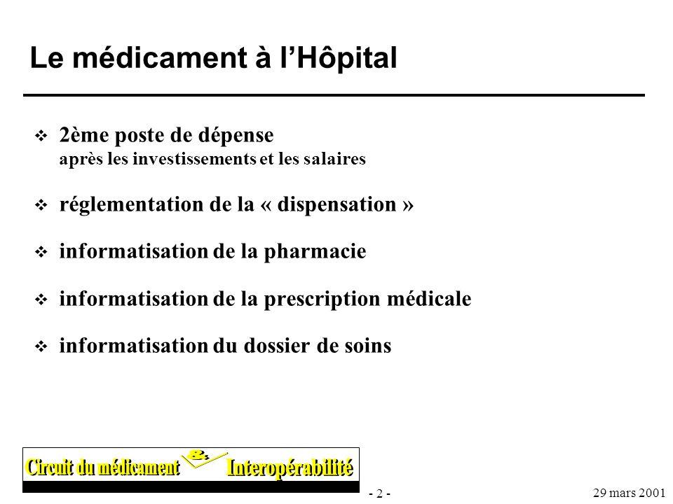 - 2 - 29 mars 2001 Le médicament à lHôpital 2ème poste de dépense après les investissements et les salaires réglementation de la « dispensation » info
