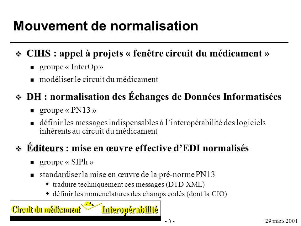 - 3 - 29 mars 2001 Mouvement de normalisation CIHS CIHS : appel à projets « fenêtre circuit du médicament » groupe « InterOp » modéliser le circuit du