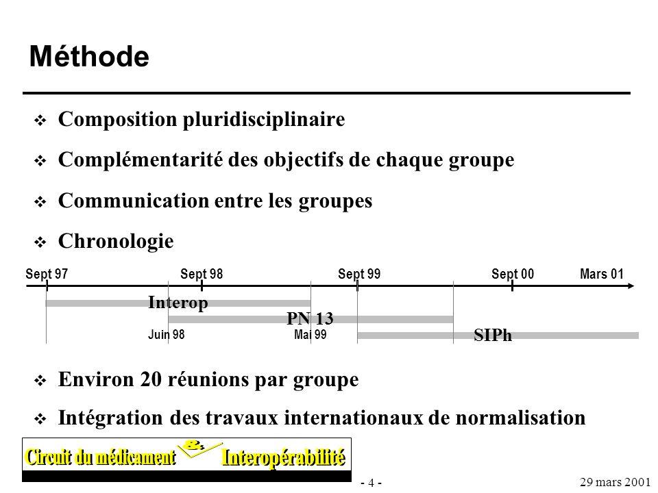 - 4 - 29 mars 2001 Méthode Composition pluridisciplinaire Complémentarité des objectifs de chaque groupe Communication entre les groupes Chronologie E