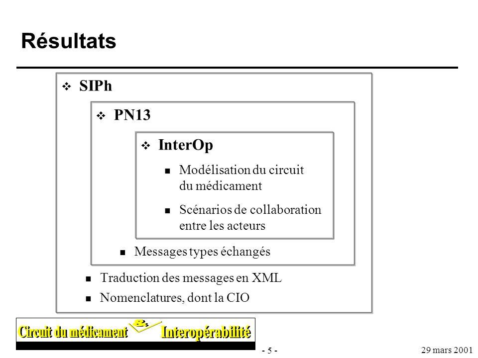 - 5 - 29 mars 2001 Résultats SIPh Traduction des messages en XML Nomenclatures, dont la CIO PN13 Messages types échangés InterOp Modélisation du circu
